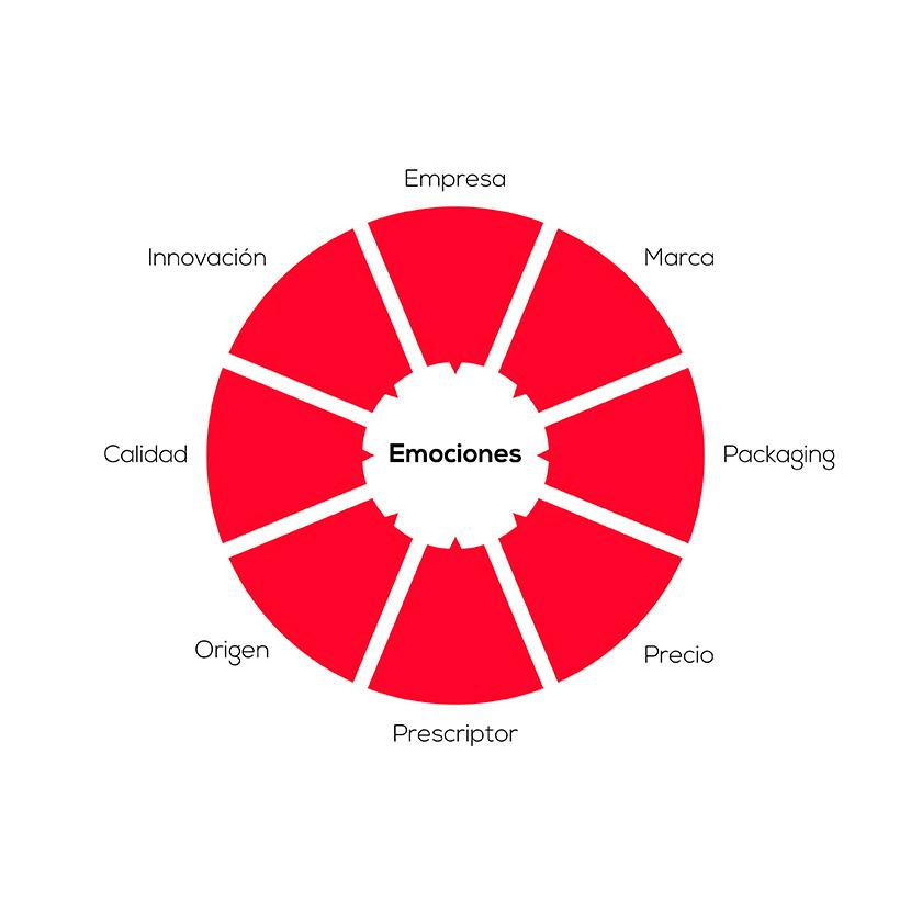 Ipack Emociones